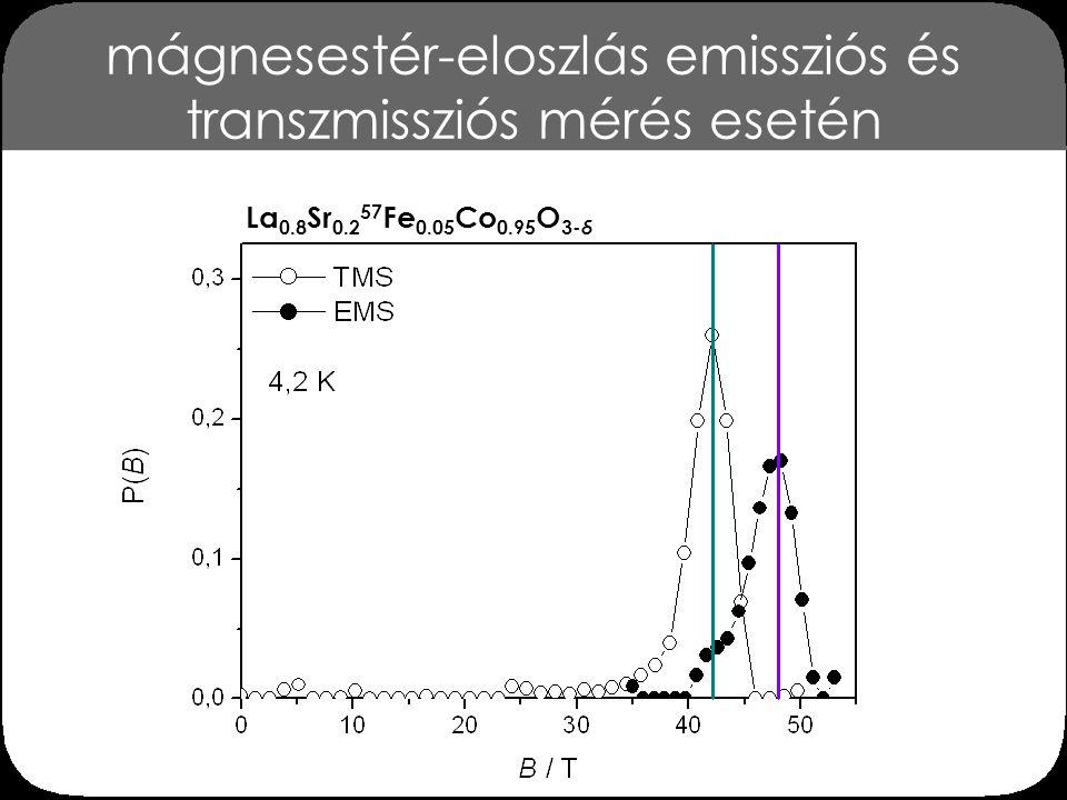 mágnesestér-eloszlás emissziós és transzmissziós mérés esetén