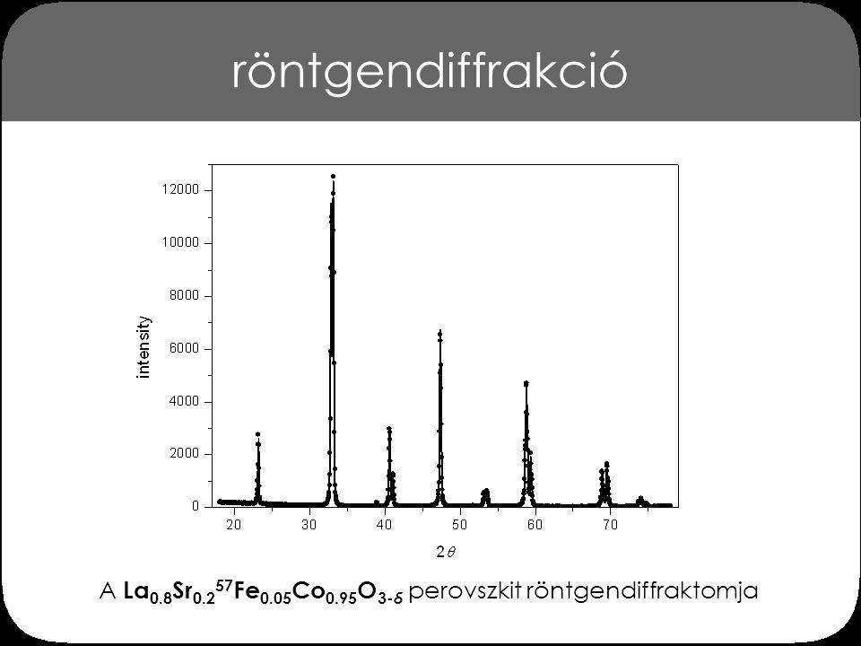 A La0.8Sr0.257Fe0.05Co0.95O3-δ perovszkit röntgendiffraktomja