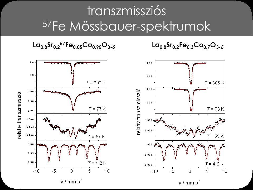 transzmissziós 57Fe Mössbauer-spektrumok