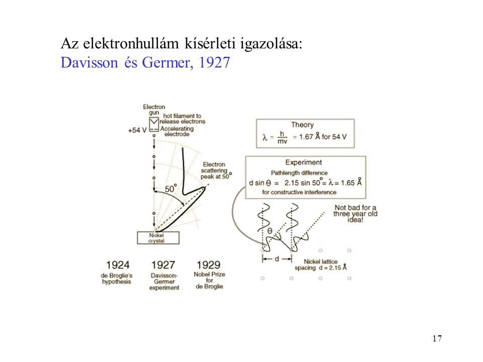 Az elektronhullám kísérleti igazolása: