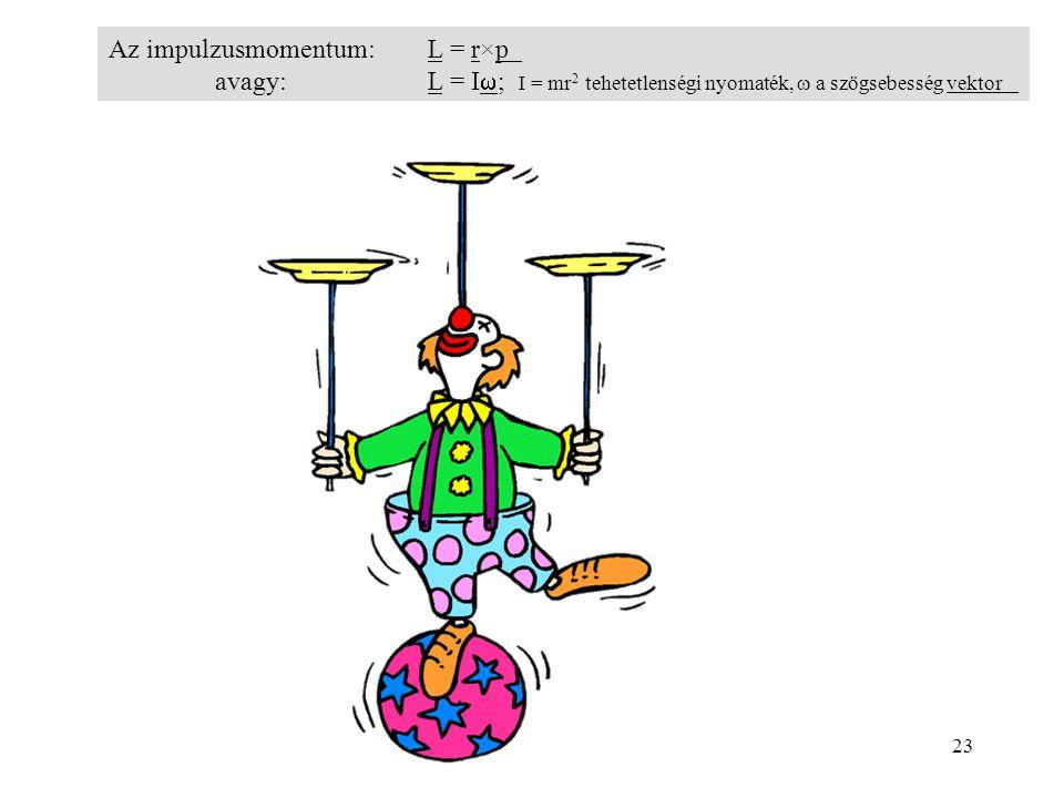 Az impulzusmomentum: L = r×p