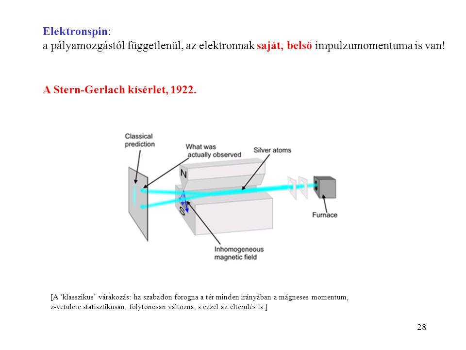 A Stern-Gerlach kísérlet, 1922.