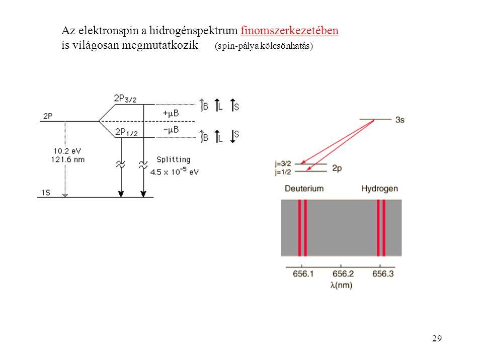 Az elektronspin a hidrogénspektrum finomszerkezetében