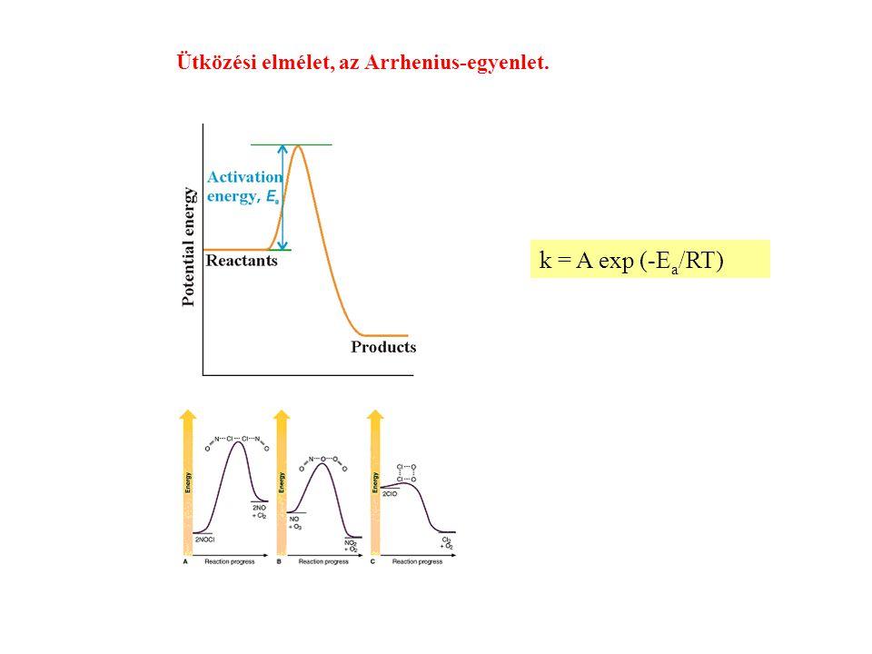 Ütközési elmélet, az Arrhenius-egyenlet.