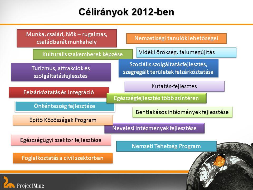 Célirányok 2012-ben Munka, család, Nők – rugalmas, családbarát munkahely. Nemzetiségi tanulók lehetőségei.