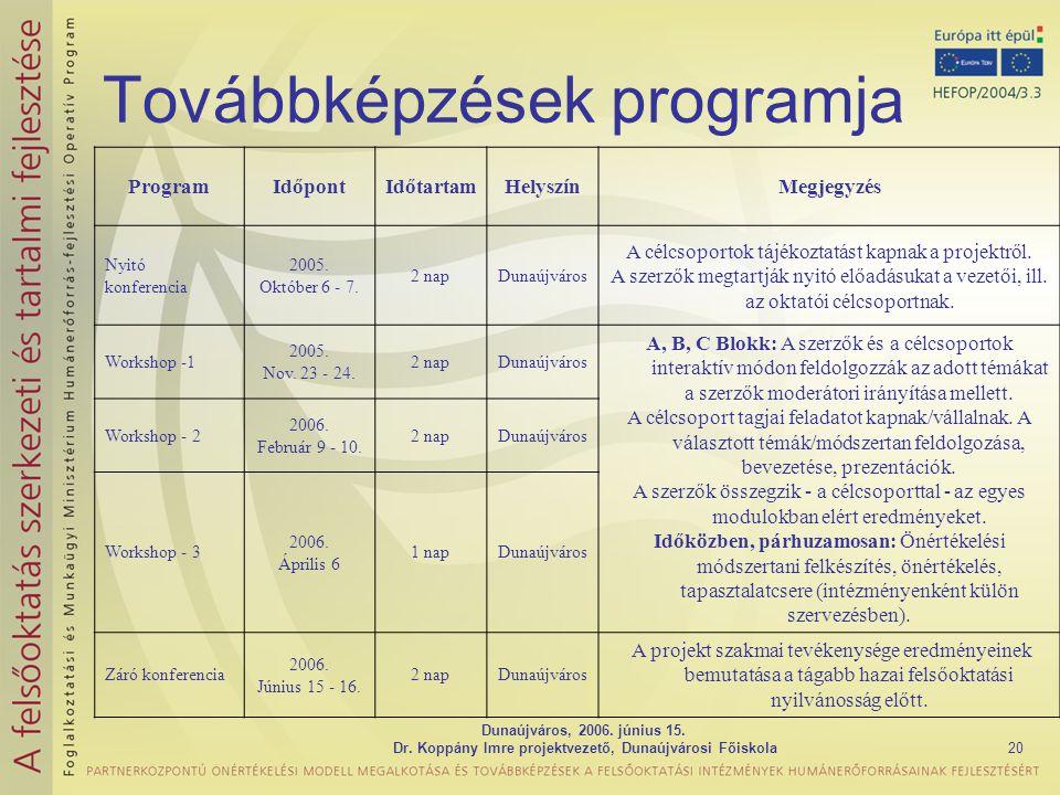 Továbbképzések programja