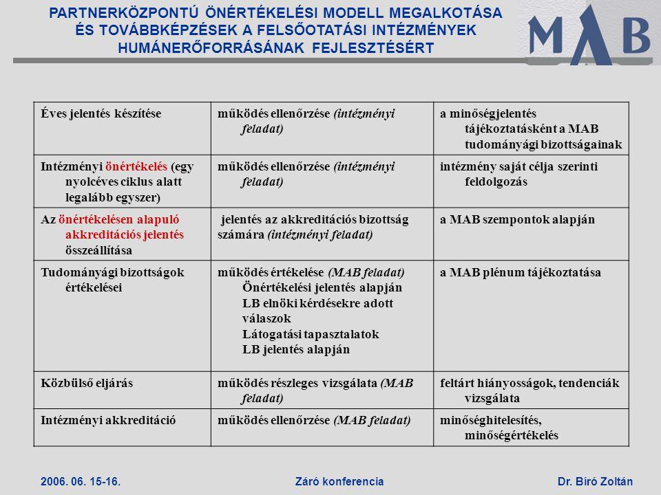 Éves jelentés készítése működés ellenőrzése (intézményi feladat)