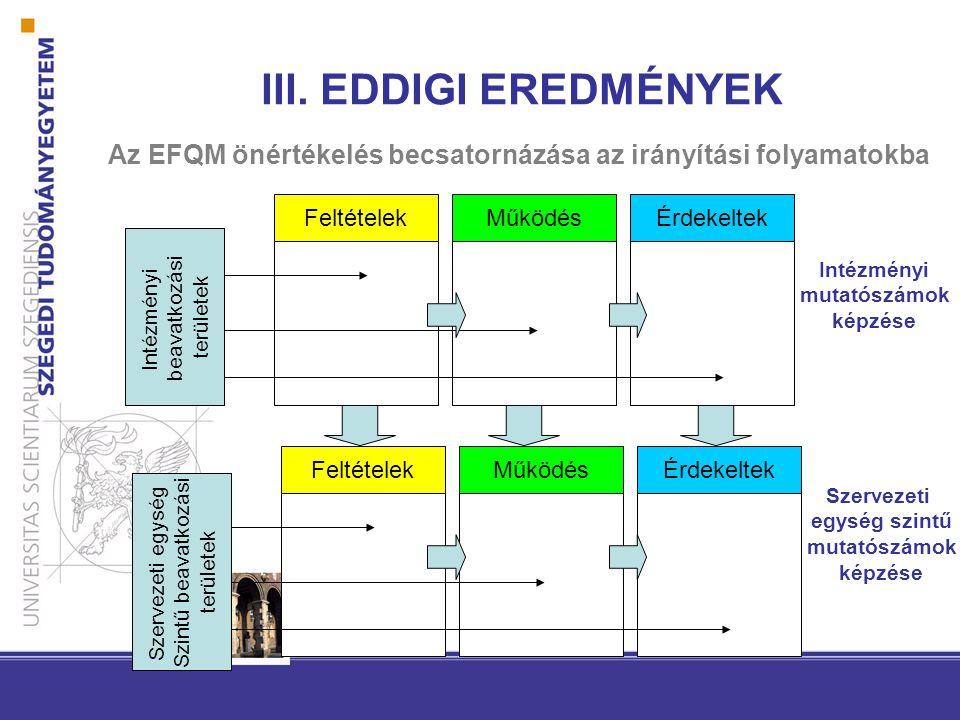Az EFQM önértékelés becsatornázása az irányítási folyamatokba