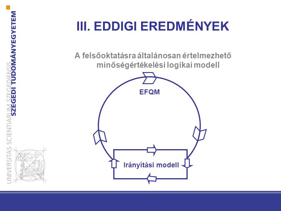 III. EDDIGI EREDMÉNYEK A felsőoktatásra általánosan értelmezhető minőségértékelési logikai modell. EFQM.