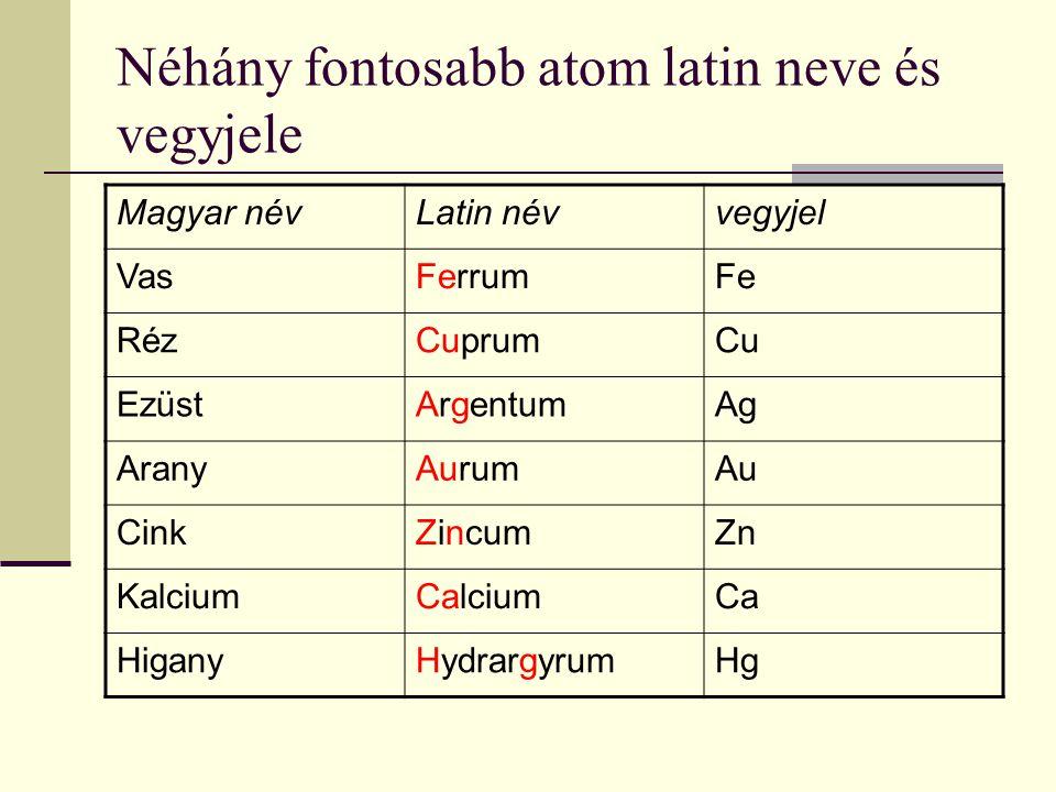 Néhány fontosabb atom latin neve és vegyjele