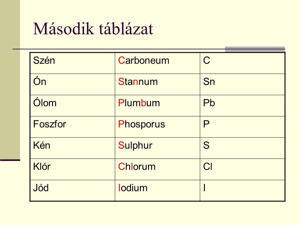Második táblázat Szén Carboneum C Ón Stannum Sn Ólom Plumbum Pb