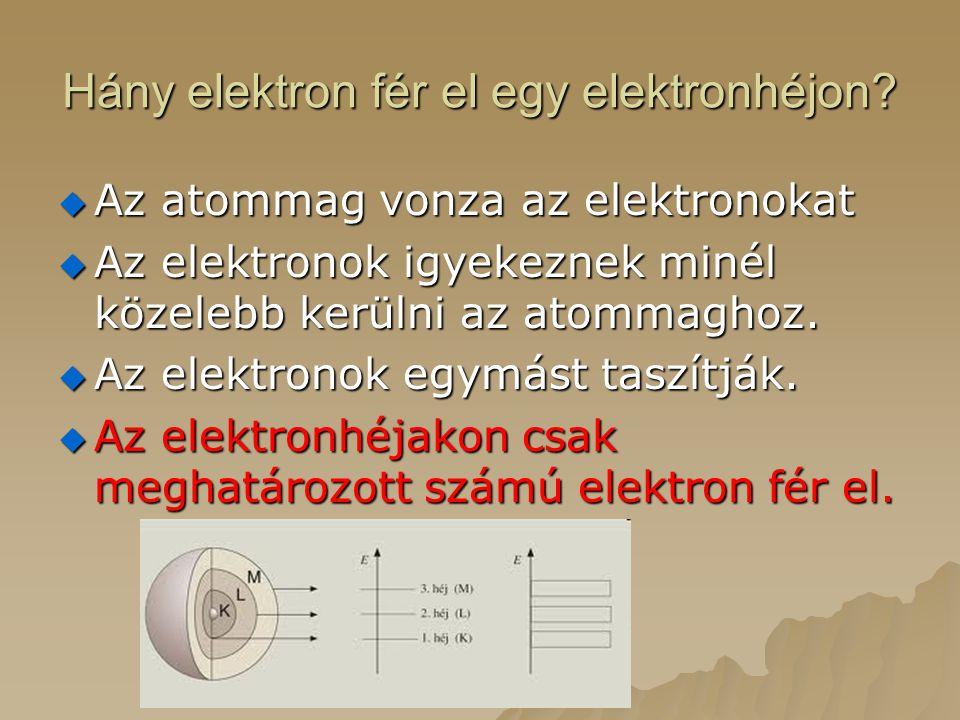 Hány elektron fér el egy elektronhéjon
