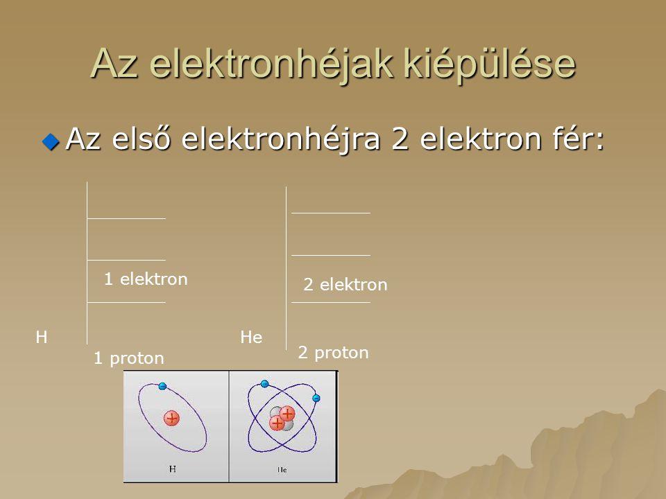 Az elektronhéjak kiépülése