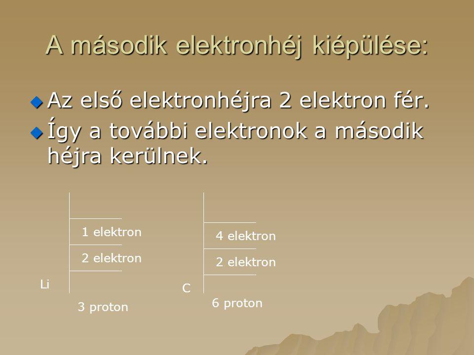 A második elektronhéj kiépülése: