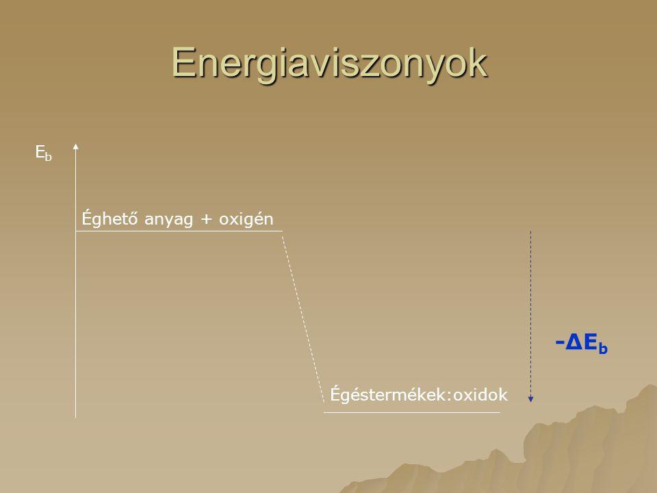 Energiaviszonyok Eb Éghető anyag + oxigén -ΔEb Égéstermékek:oxidok