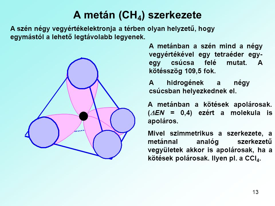 A metán (CH4) szerkezete