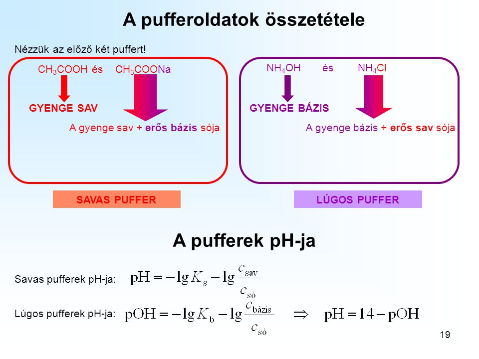 A pufferoldatok összetétele