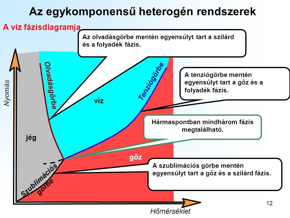 Az egykomponensű heterogén rendszerek