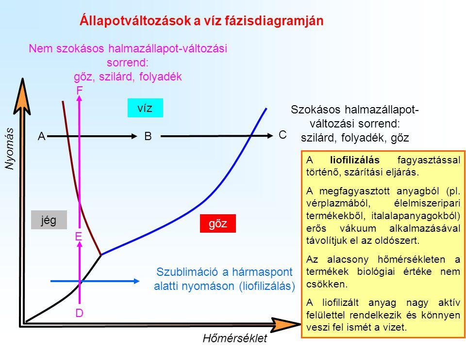 Állapotváltozások a víz fázisdiagramján