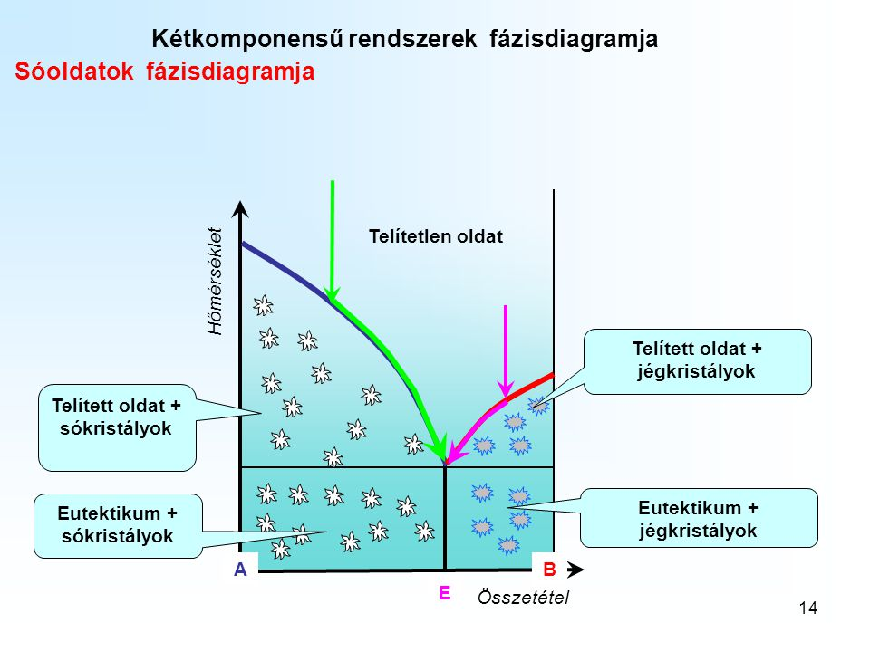 Kétkomponensű rendszerek fázisdiagramja Sóoldatok fázisdiagramja