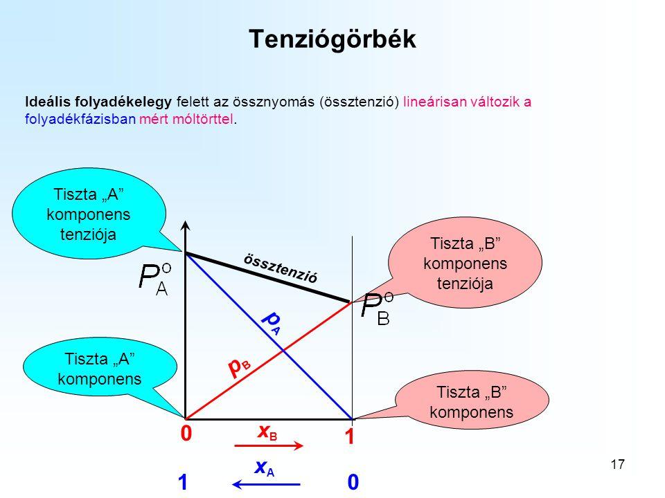"""Tenziógörbék pA pB xB 1 xA 1 Tiszta """"A komponens tenziója"""