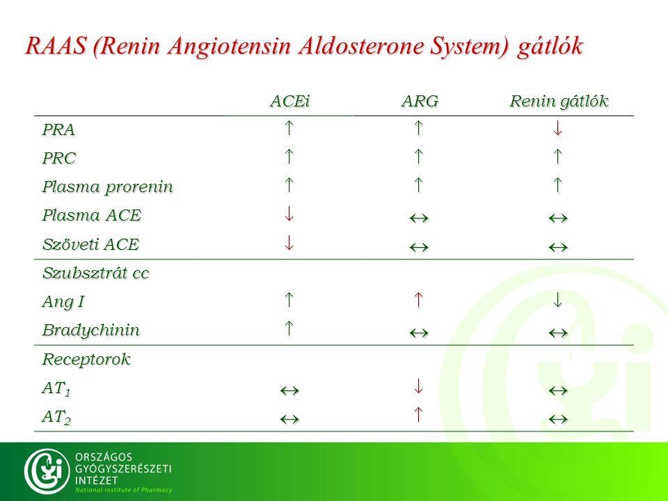 RAAS (Renin Angiotensin Aldosterone System) gátlók