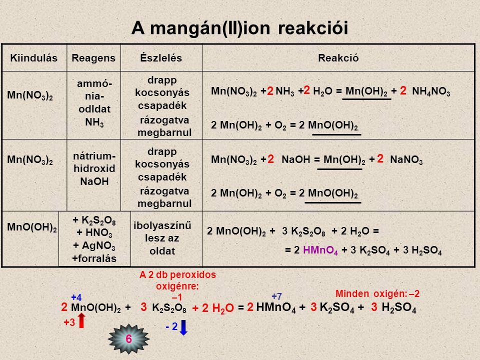 A mangán(II)ion reakciói