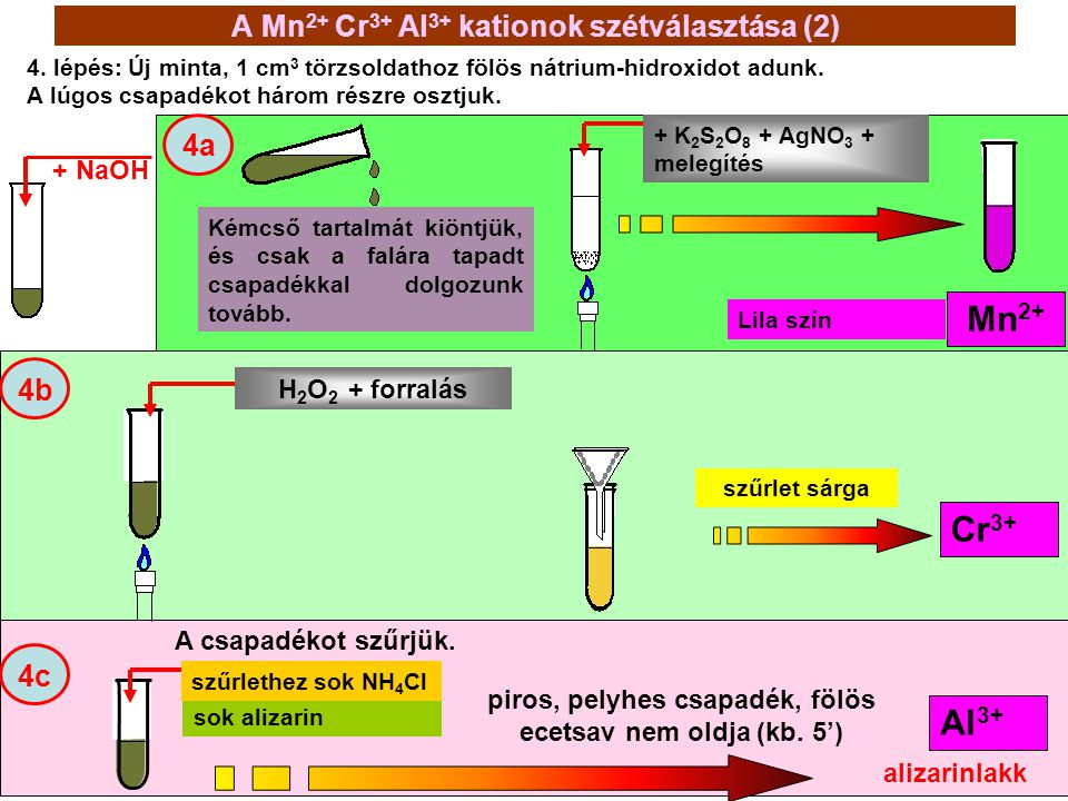 A Mn2+ Cr3+ Al3+ kationok szétválasztása (2)
