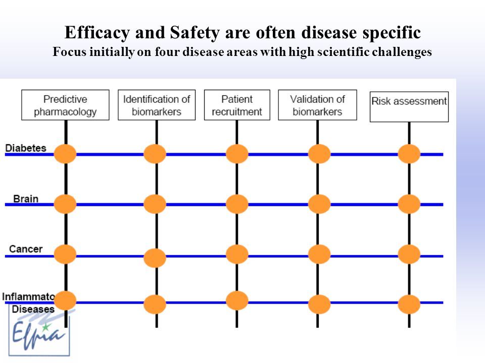 Efficacy and Safety are often disease specific