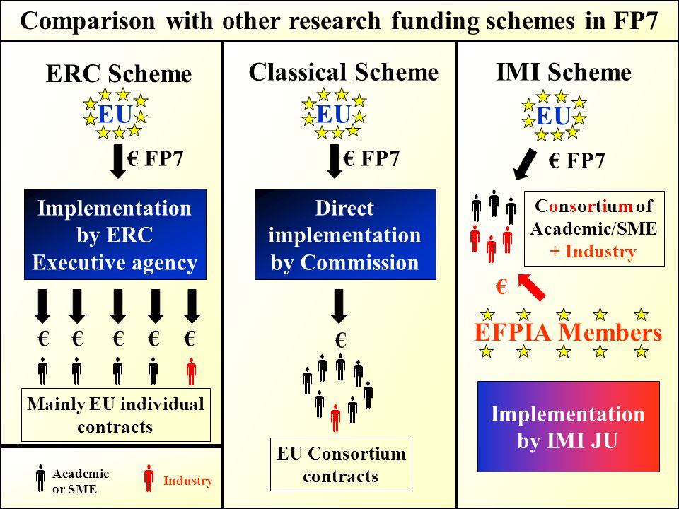 Comparison with other research funding schemes in FP7