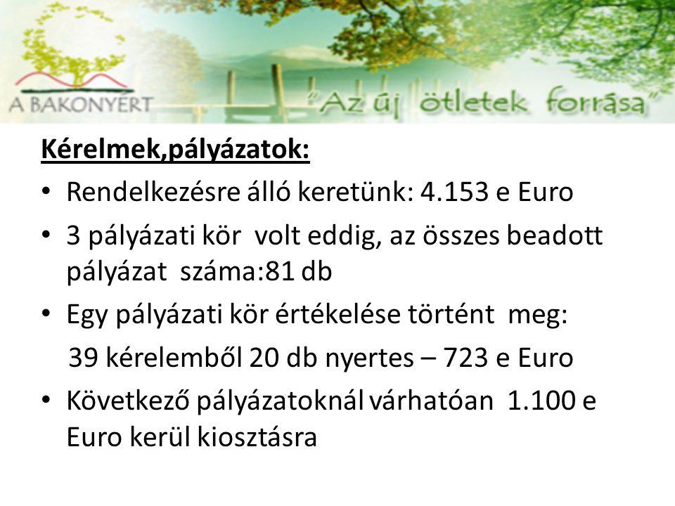 Kérelmek,pályázatok: Rendelkezésre álló keretünk: 4.153 e Euro. 3 pályázati kör volt eddig, az összes beadott pályázat száma:81 db.