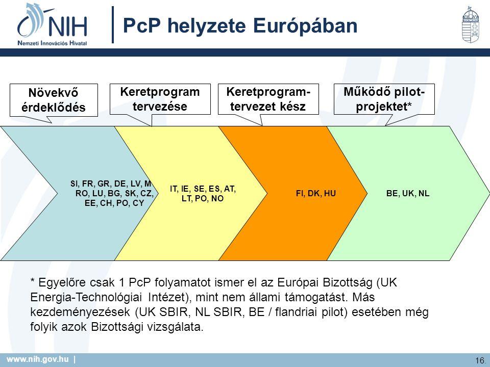 PcP helyzete Európában