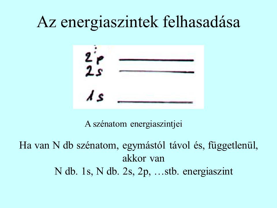 Az energiaszintek felhasadása