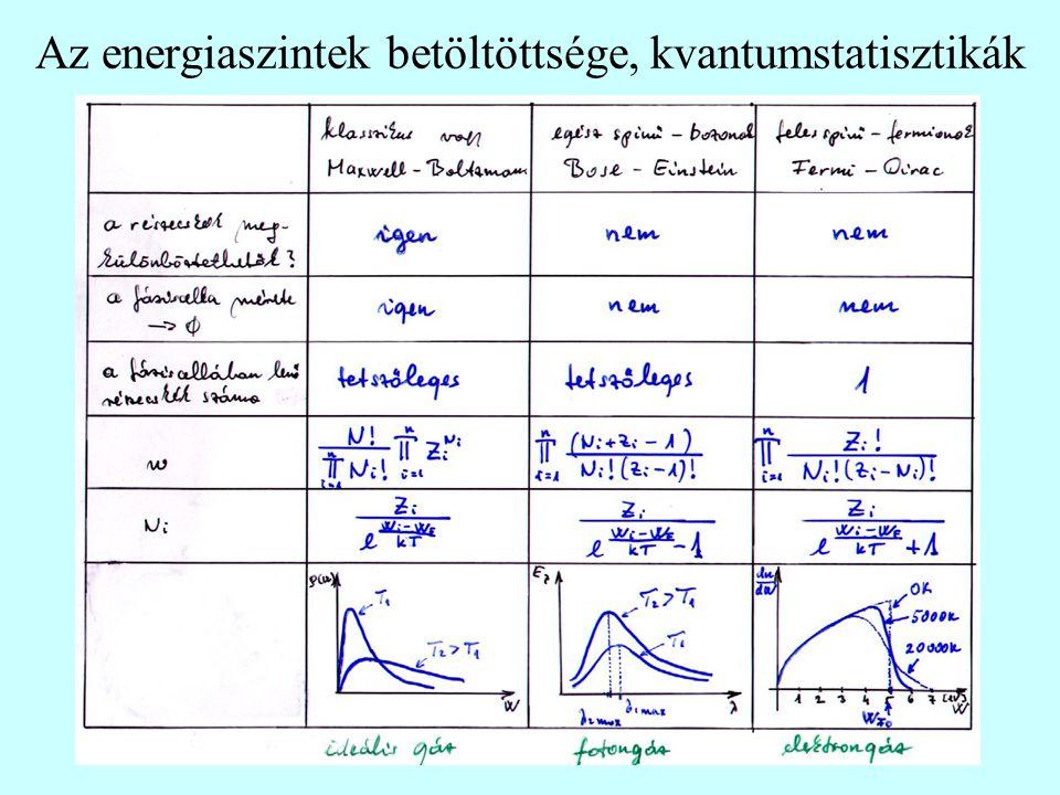 Az energiaszintek betöltöttsége, kvantumstatisztikák