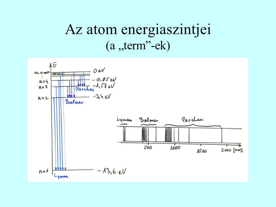 """Az atom energiaszintjei (a """"term -ek)"""