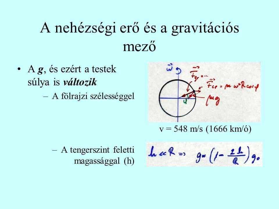 A nehézségi erő és a gravitációs mező