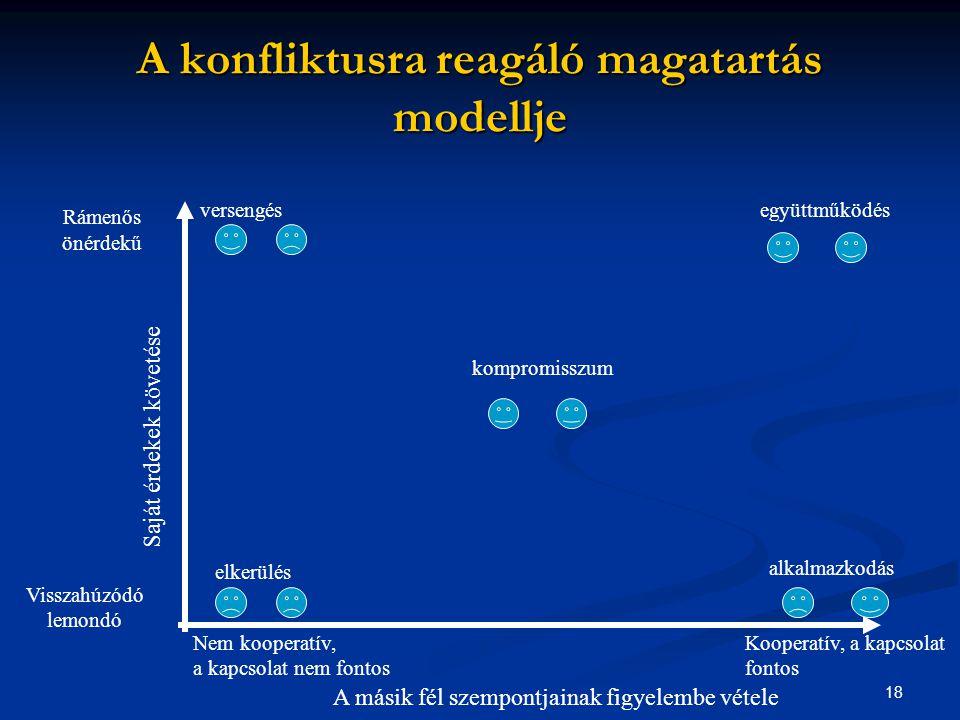 A konfliktusra reagáló magatartás modellje