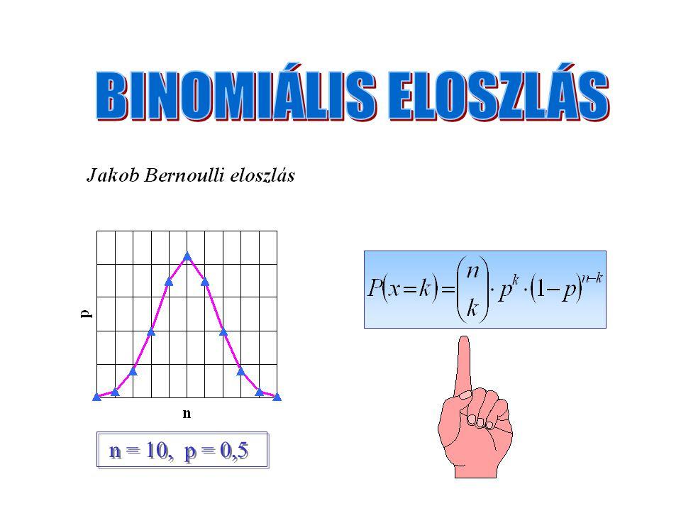 BINOMIÁLIS ELOSZLÁS n = 10, p = 0,5