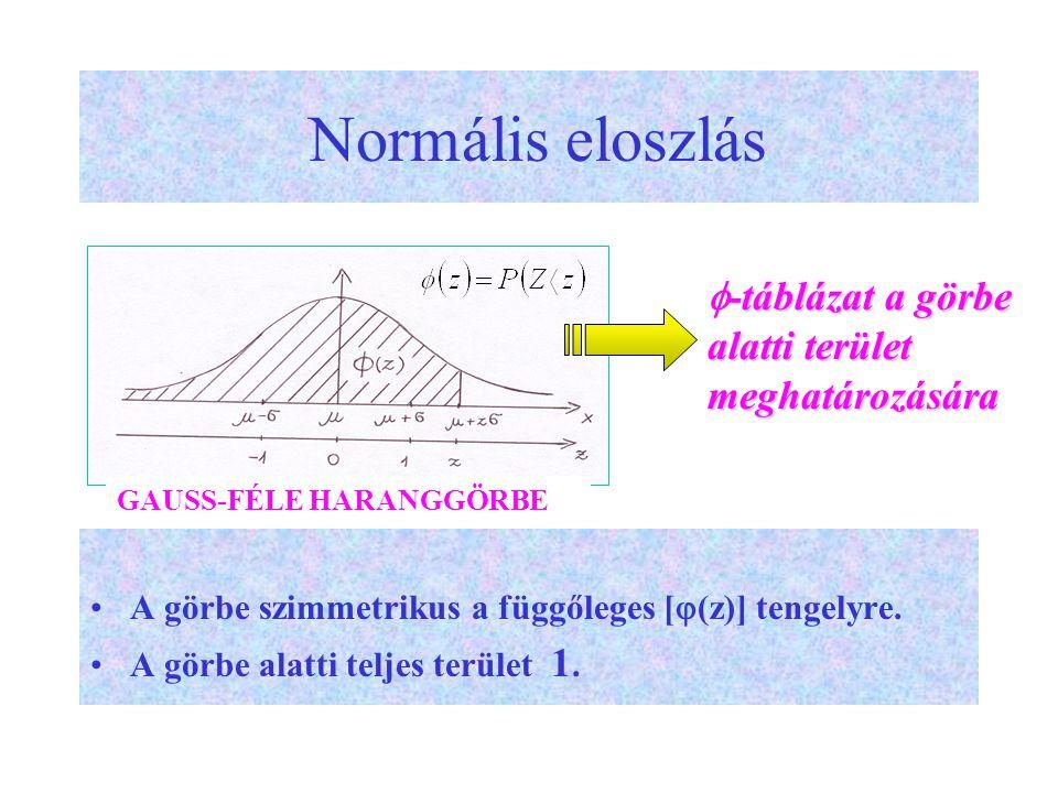 Normális eloszlás -táblázat a görbe alatti terület meghatározására