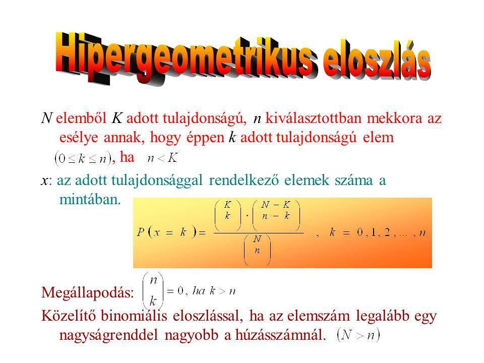 Hipergeometrikus eloszlás