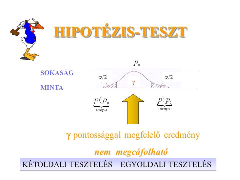 HIPOTÉZIS-TESZT  pontossággal megfelelő eredmény SOKASÁG