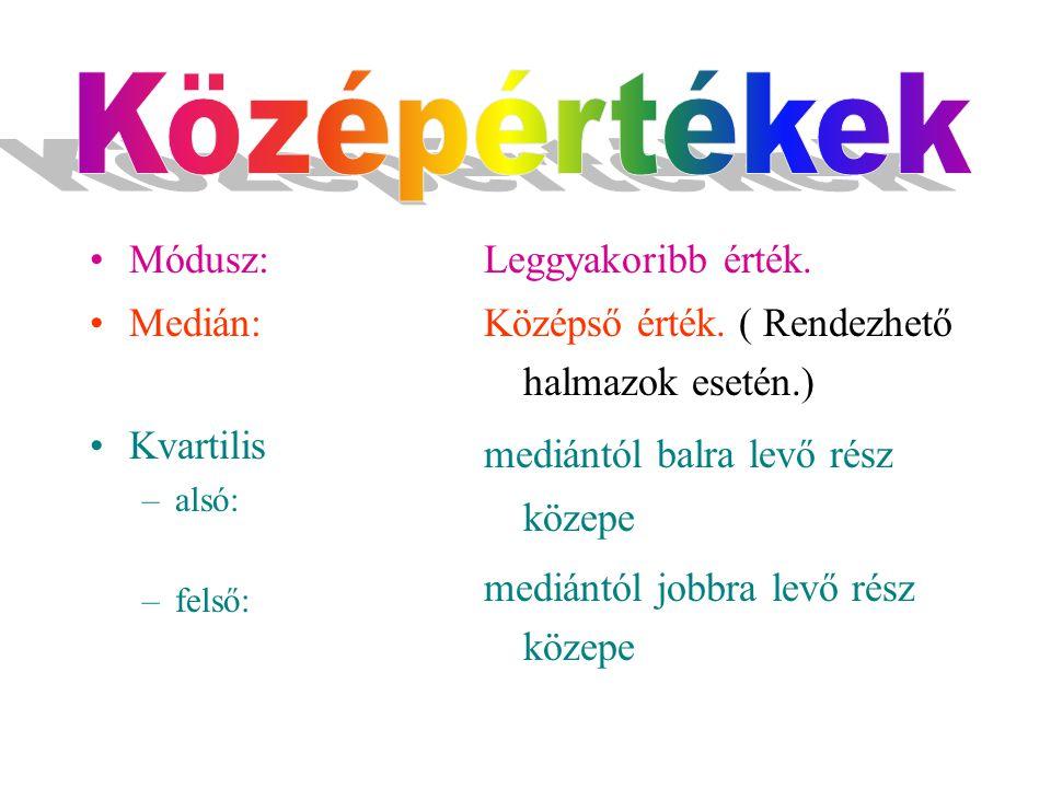 Középértékek Módusz: Medián: Kvartilis Leggyakoribb érték.