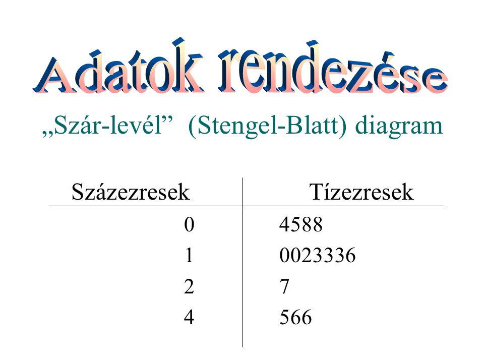 """Szár-levél (Stengel-Blatt) diagram"