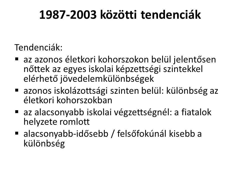 1987-2003 közötti tendenciák Tendenciák: