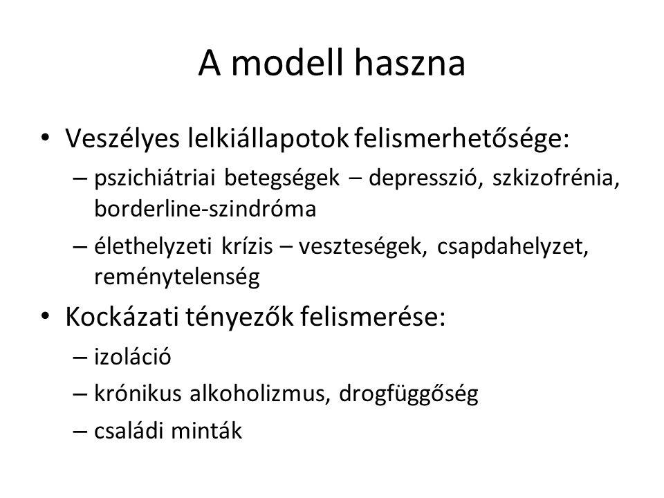 A modell haszna Veszélyes lelkiállapotok felismerhetősége: