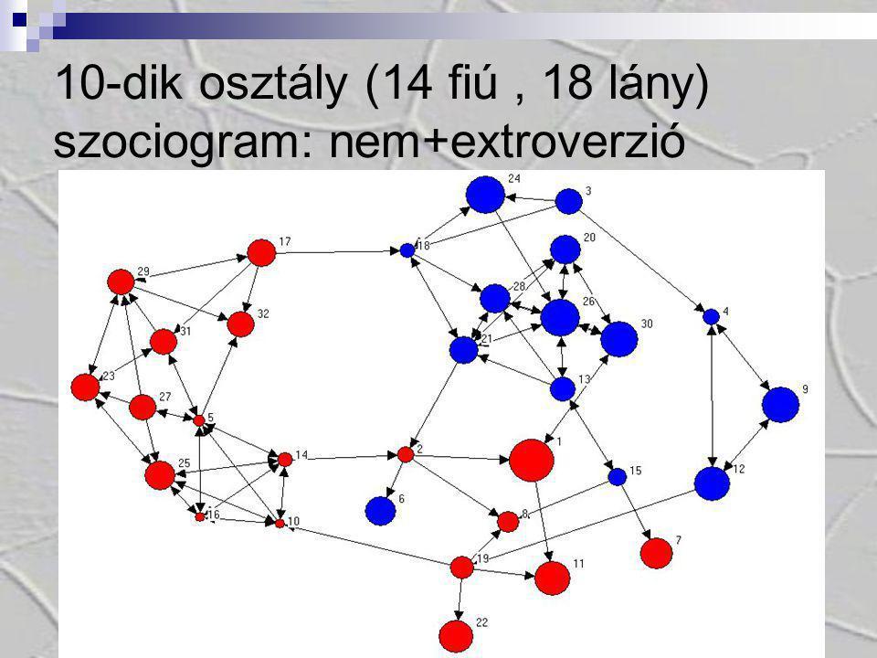 10-dik osztály (14 fiú , 18 lány) szociogram: nem+extroverzió