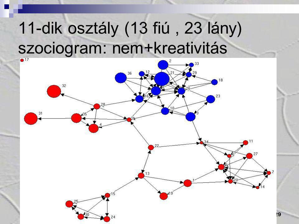 11-dik osztály (13 fiú , 23 lány) szociogram: nem+kreativitás