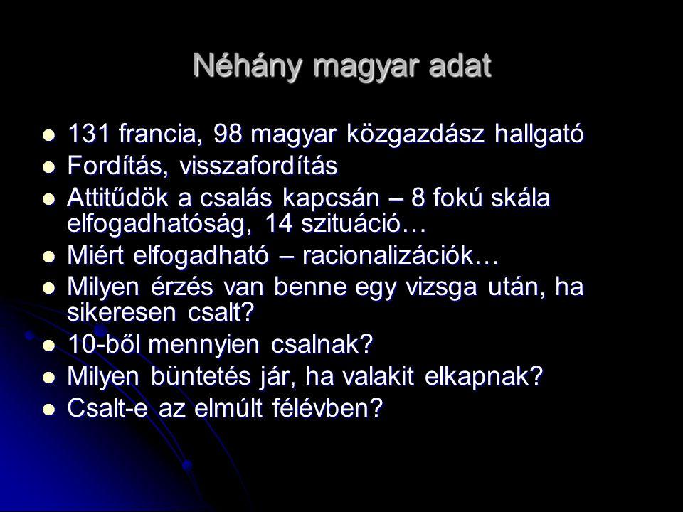 Néhány magyar adat 131 francia, 98 magyar közgazdász hallgató