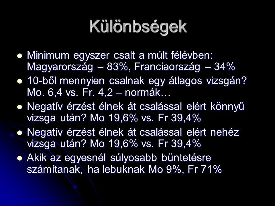 Különbségek Minimum egyszer csalt a múlt félévben: Magyarország – 83%, Franciaország – 34%
