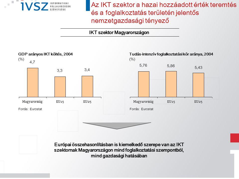 IKT szektor Magyarországon